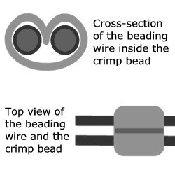 cross-section of two strands of beading wire passing through a crimp bead.