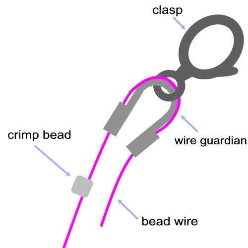 diagram of beading wire strung through a crimp bead and then a wire guardian.